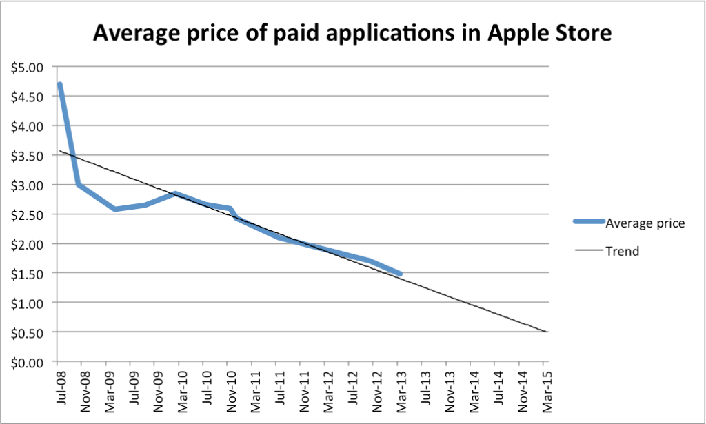 Average price of paid applications in the Apple Store
