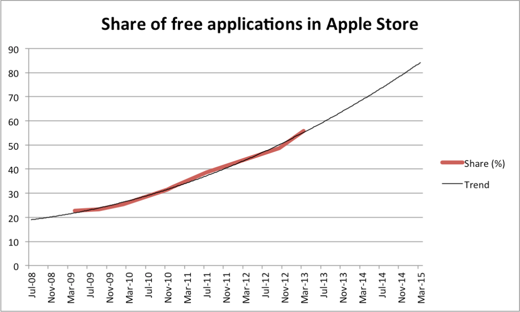 Share of free applications in Apple Store