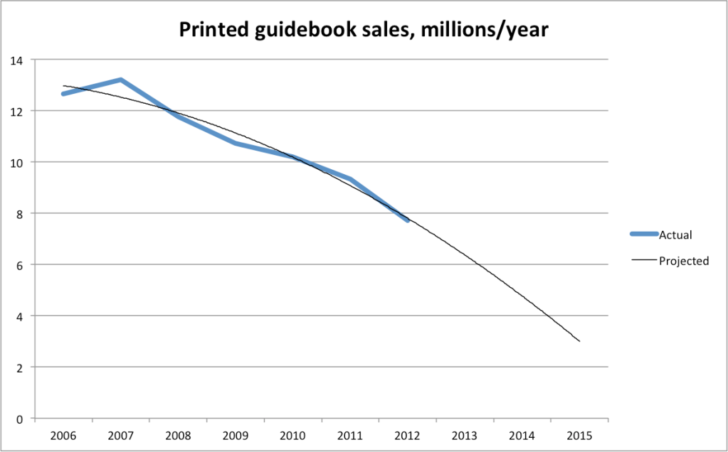 Printed guidebook sales, millions/year