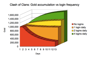 coc-gold-vs-logins