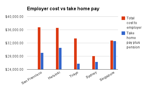 Employer cost vs take-home pay