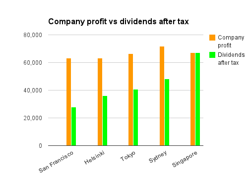 Company profit vs dividends after tax